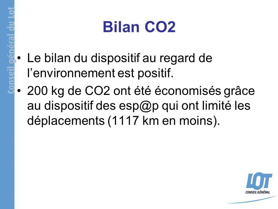 Bilan CO2 Le bilan du dispositif au regard de lenvironnement est positif. 200 kg de CO2 ont été économisés grâce au dispositif des esp@p qui ont limit