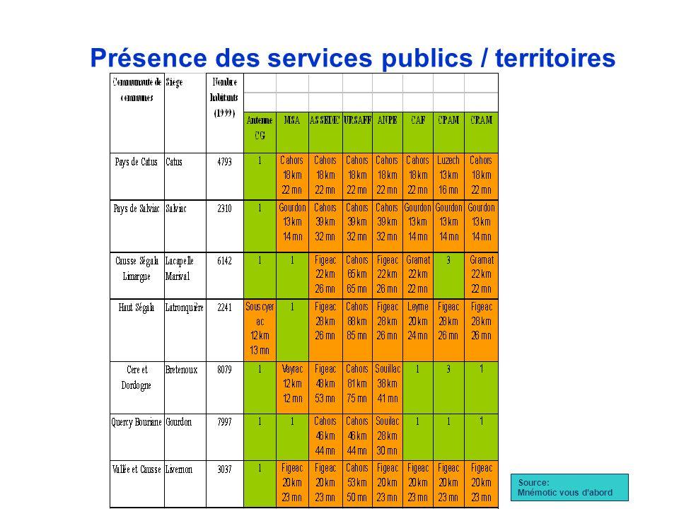 Présence des services publics / territoires Source: Mnémotic vous dabord