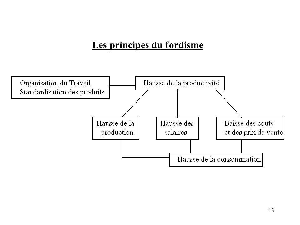 19 Les principes du fordisme