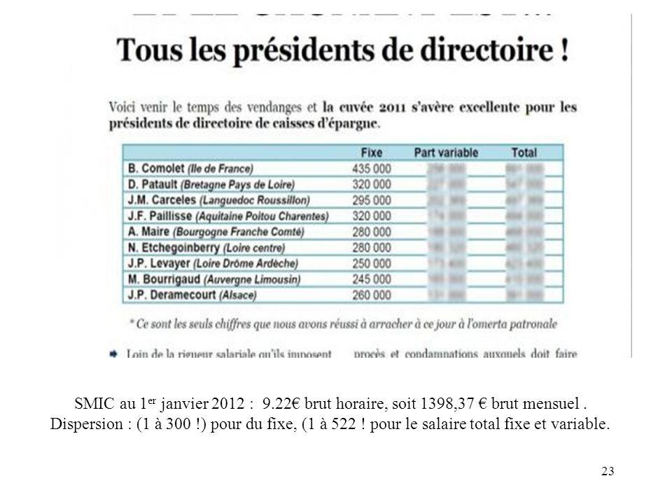 23 SMIC au 1 er janvier 2012 : 9.22 brut horaire, soit 1398,37 brut mensuel. Dispersion : (1 à 300 !) pour du fixe, (1 à 522 ! pour le salaire total f