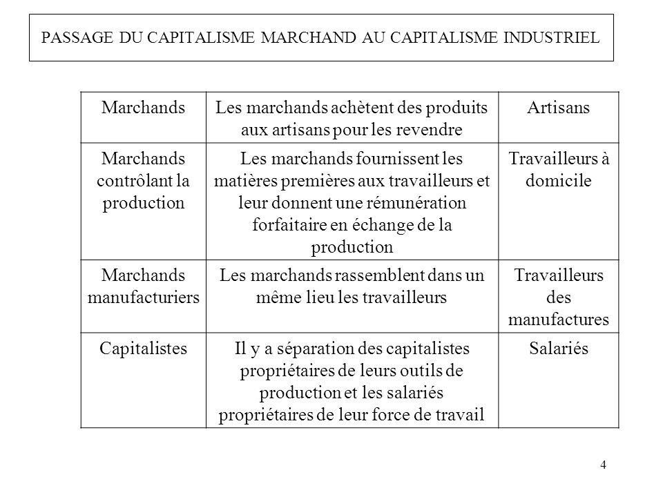 4 MarchandsLes marchands achètent des produits aux artisans pour les revendre Artisans Marchands contrôlant la production Les marchands fournissent le
