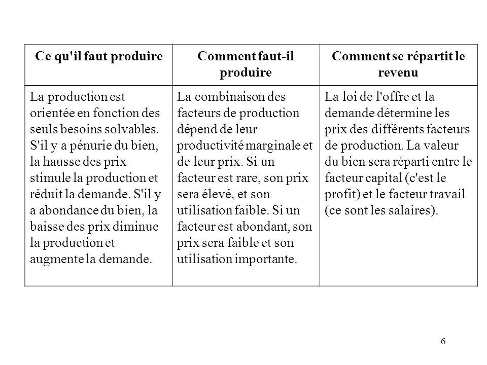 6 Ce qu'il faut produireComment faut-il produire Comment se répartit le revenu La production est orientée en fonction des seuls besoins solvables. S'i