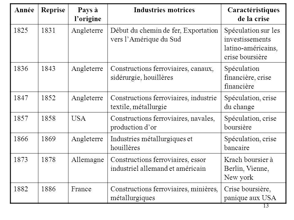 13 AnnéeReprisePays à lorigine Industries motricesCaractéristiques de la crise 18251831AngleterreDébut du chemin de fer, Exportation vers lAmérique du