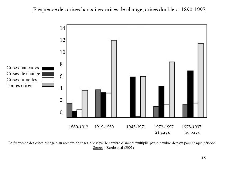 15 1880-1913 1919-1930 1945-1971 1973-1997 1973-1997 21 pays 56 pays Crises bancaires Crises de change Crises jumelles Toutes crises 14 12 10 8 6 4 2