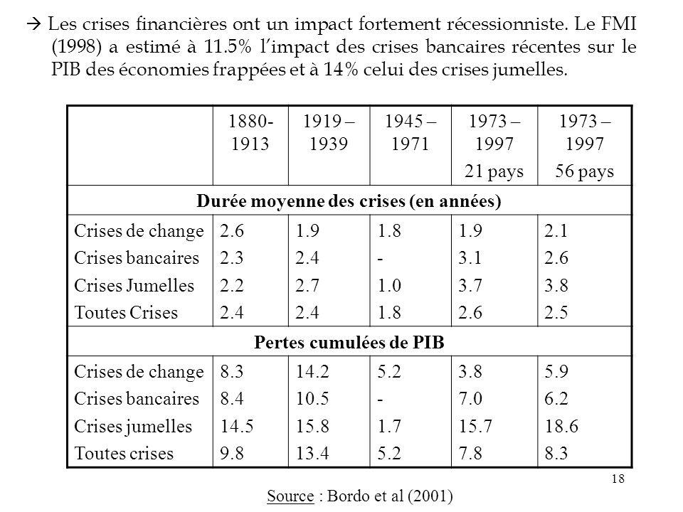 18 Les crises financières ont un impact fortement récessionniste. Le FMI (1998) a estimé à 11.5% limpact des crises bancaires récentes sur le PIB des