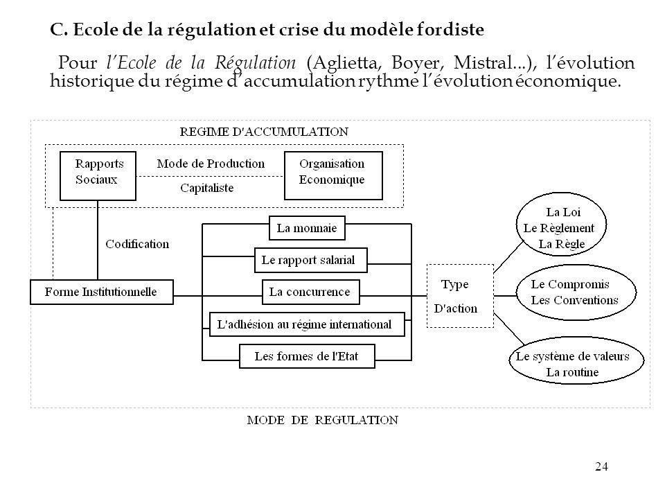 24 C. Ecole de la régulation et crise du modèle fordiste Pour lEcole de la Régulation (Aglietta, Boyer, Mistral...), lévolution historique du régime d