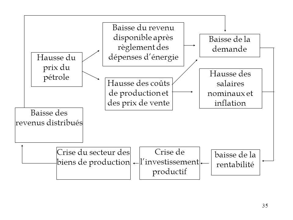 35 Hausse du prix du pétrole Baisse du revenu disponible après règlement des dépenses dénergie Hausse des coûts de production et des prix de vente Bai