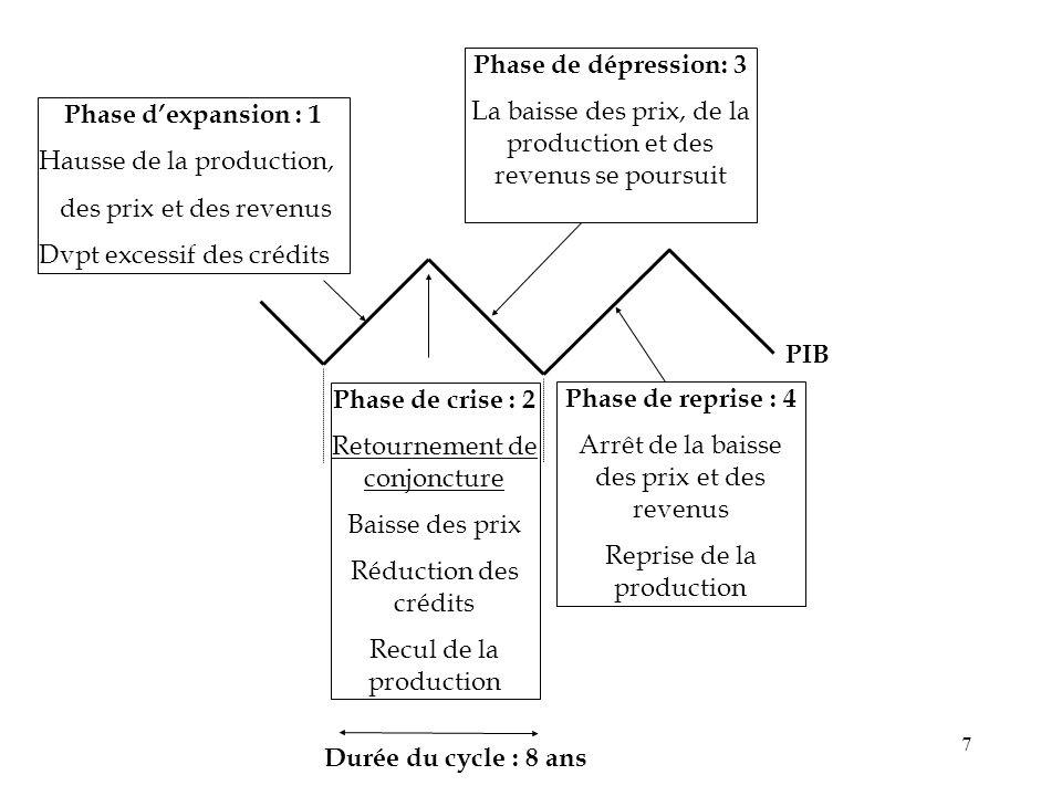 7 Phase dexpansion : 1 Hausse de la production, des prix et des revenus Dvpt excessif des crédits Phase de crise : 2 Retournement de conjoncture Baiss