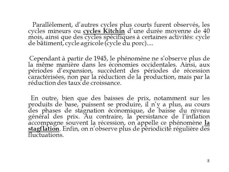 8 Parallèlement, dautres cycles plus courts furent observés, les cycles mineurs ou cycles Kitchin dune durée moyenne de 40 mois, ainsi que des cycles