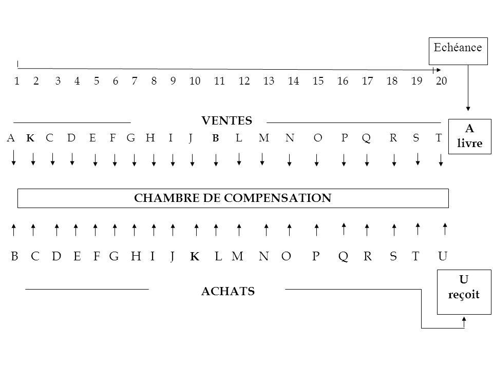 Echéance 1 2 3 4 5 6 7 8 9 10 11 12 13 14 15 16 17 18 19 20 A livre VENTES A K C D E F G H I J B L M N O P Q R S T CHAMBRE DE COMPENSATION B C D E F G