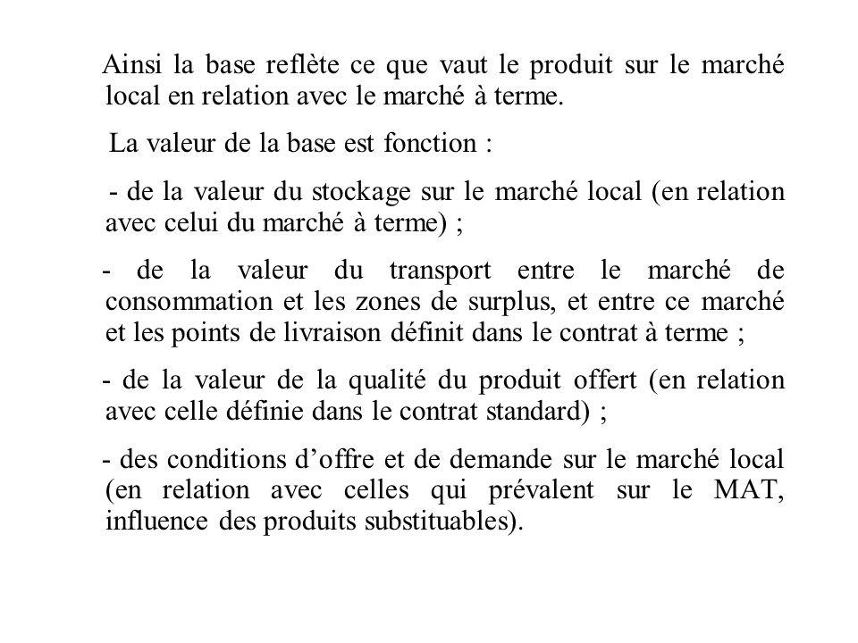 Ainsi la base reflète ce que vaut le produit sur le marché local en relation avec le marché à terme. La valeur de la base est fonction : - de la valeu