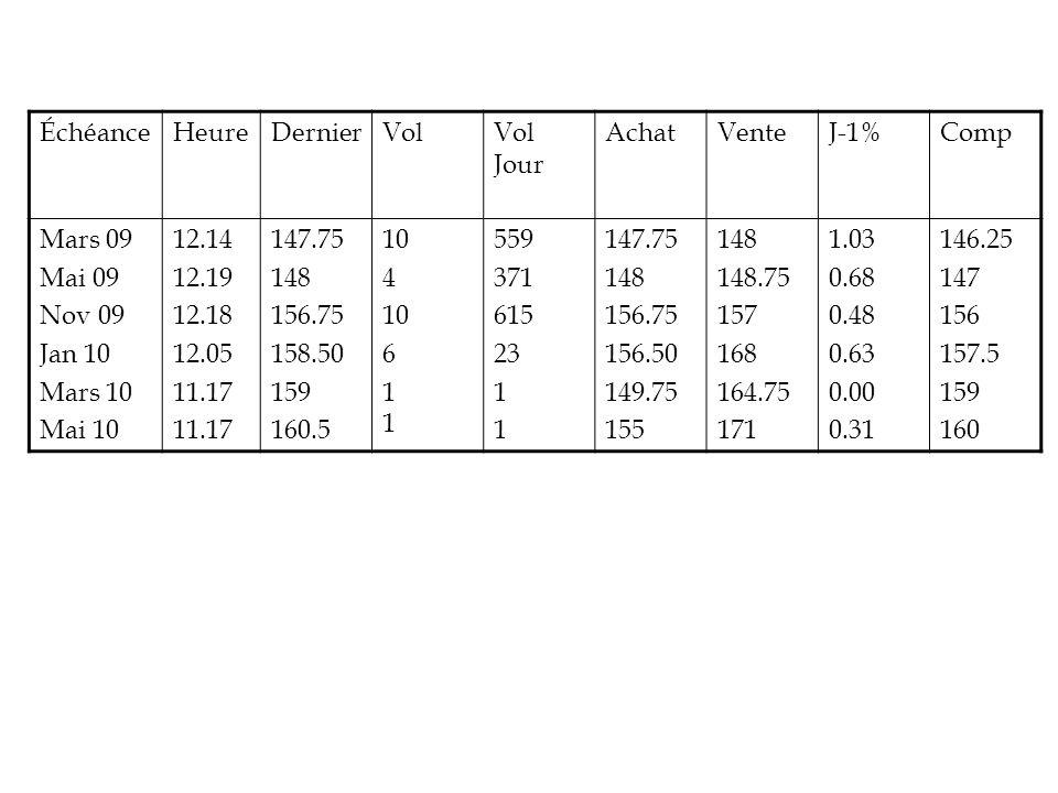 ÉchéanceHeureDernierVolVol Jour AchatVenteJ-1%Comp Mars 09 Mai 09 Nov 09 Jan 10 Mars 10 Mai 10 12.14 12.19 12.18 12.05 11.17 147.75 148 156.75 158.50