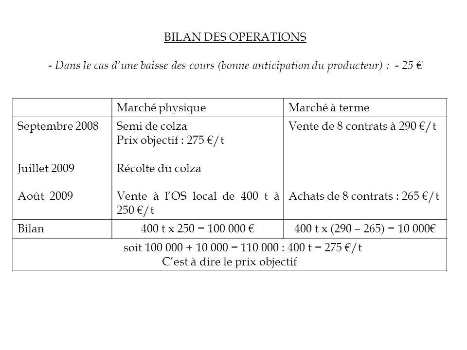 BILAN DES OPERATIONS - Dans le cas dune baisse des cours (bonne anticipation du producteur) : - 25 Marché physiqueMarché à terme Septembre 2008 Juille