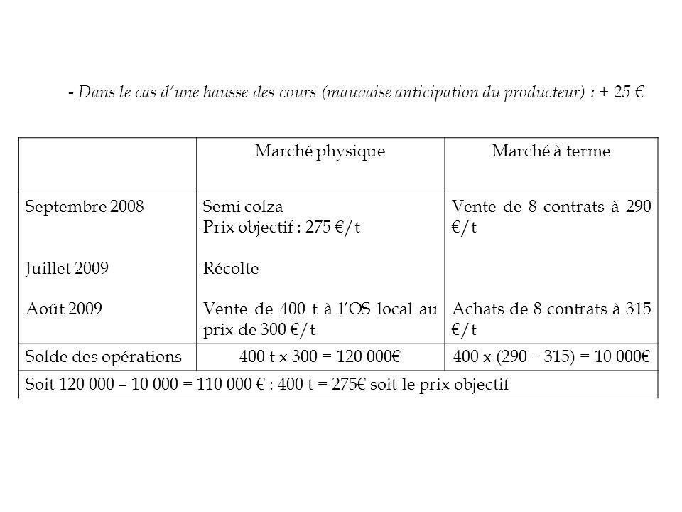 - Dans le cas dune hausse des cours (mauvaise anticipation du producteur) : + 25 Marché physiqueMarché à terme Septembre 2008 Juillet 2009 Août 2009 S