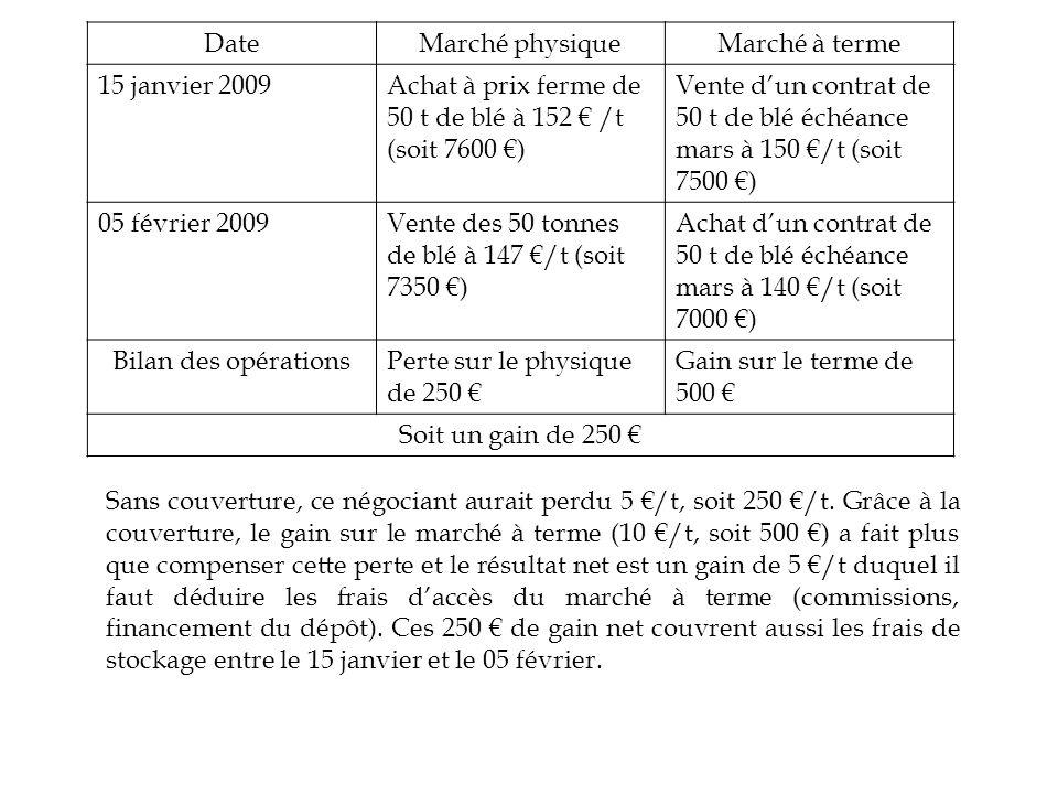 DateMarché physiqueMarché à terme 15 janvier 2009Achat à prix ferme de 50 t de blé à 152 /t (soit 7600 ) Vente dun contrat de 50 t de blé échéance mar