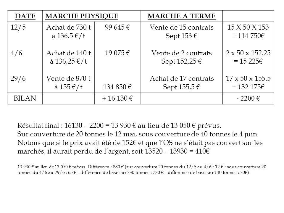 DATEMARCHE PHYSIQUEMARCHE A TERME 12/5 4/6 29/6 Achat de 730 t à 136.5 /t Achat de 140 t à 136,25 /t Vente de 870 t à 155 /t 99 645 19 075 134 850 Ven