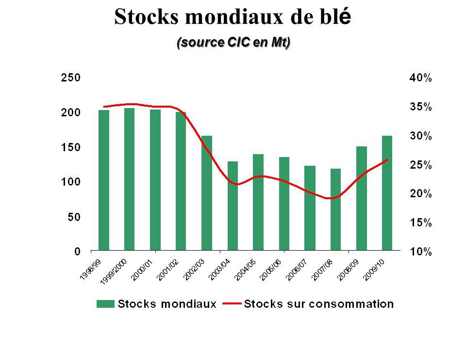 (source CIC en Mt) Stocks mondiaux de bl é
