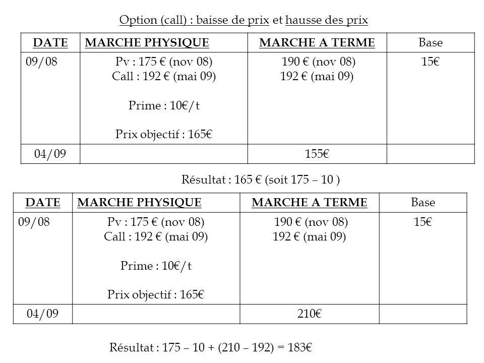DATEMARCHE PHYSIQUEMARCHE A TERME Base 09/08Pv : 175 (nov 08) Call : 192 (mai 09) Prime : 10/t Prix objectif : 165 190 (nov 08) 192 (mai 09) 15 04/091