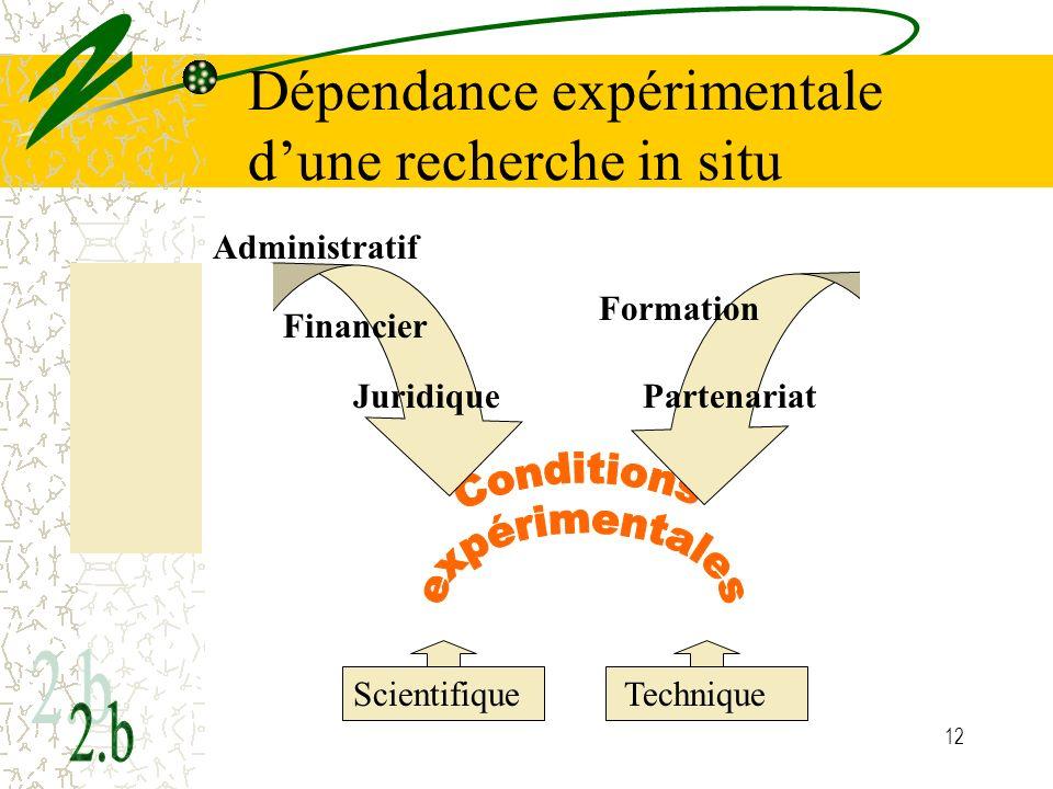 12 Dépendance expérimentale dune recherche in situ Scientifique Technique Administratif Financier Juridique Formation Partenariat