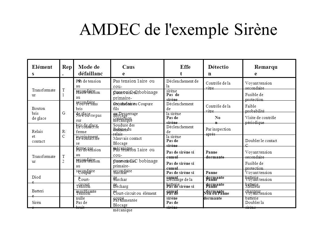 AMDEC de l exemple Sirène Elément s Rep.