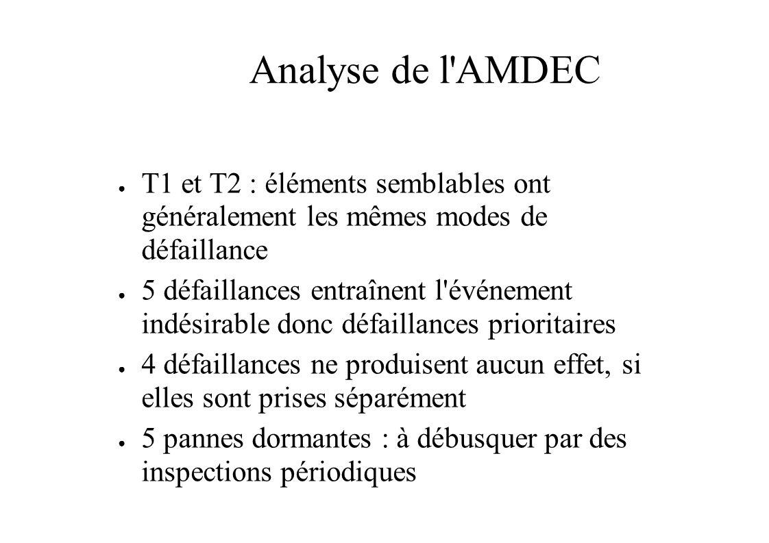 Analyse de l AMDEC T1 et T2 : éléments semblables ont généralement les mêmes modes de défaillance 5 défaillances entraînent l événement indésirable donc défaillances prioritaires 4 défaillances ne produisent aucun effet, si elles sont prises séparément 5 pannes dormantes : à débusquer par des inspections périodiques