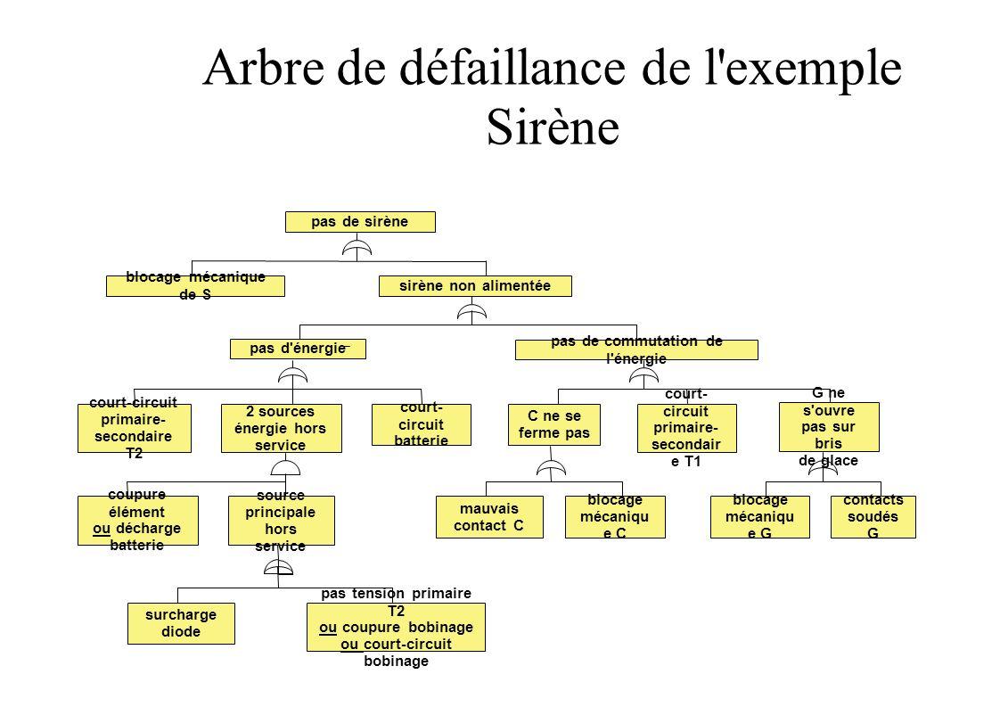 Analyse de l arbre de défaillance Coupe minimale: ensemble d événement (de base) dont la réalisation simultanée entraîne la réalisation de l événement indésirable Les coupes minimales de l exemple D ordre 1 : 2A, 4A, 4C, 4E, 5C, 5D, 5E, 5F D ordre 2 : 5A*6A, 5A*6B