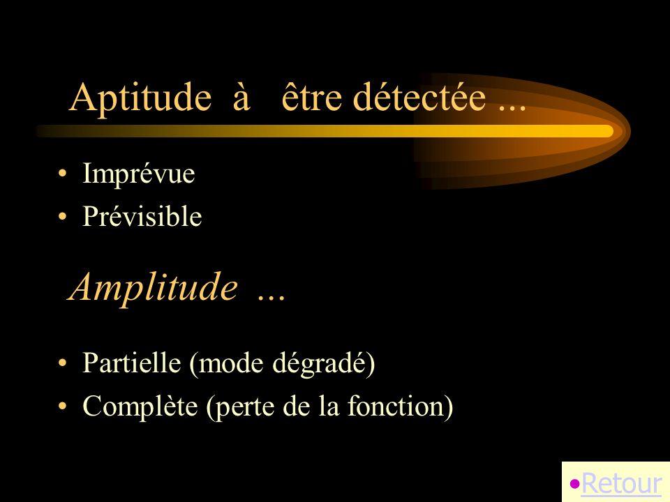 Amplitude... Imprévue Prévisible Retour Aptitude à être détectée...