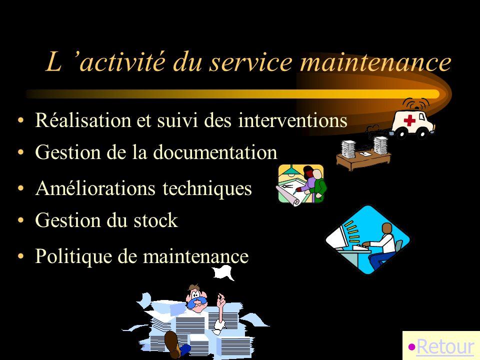 L activité du service maintenance Réalisation et suivi des interventions Retour Gestion de la documentation Améliorations techniques Gestion du stock Politique de maintenance