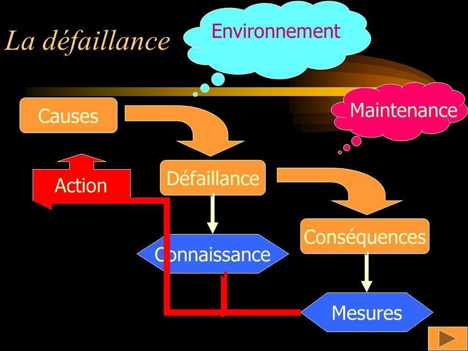 La défaillance Causes Défaillance Conséquences Connaissance Mesures Action Environnement Maintenance