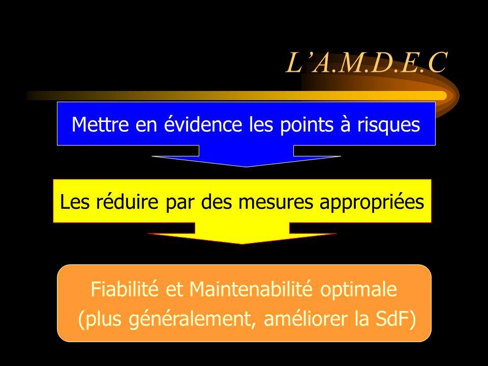 LA.M.D.E.C Mettre en évidence les points à risques Les réduire par des mesures appropriées Fiabilité et Maintenabilité optimale (plus généralement, améliorer la SdF)