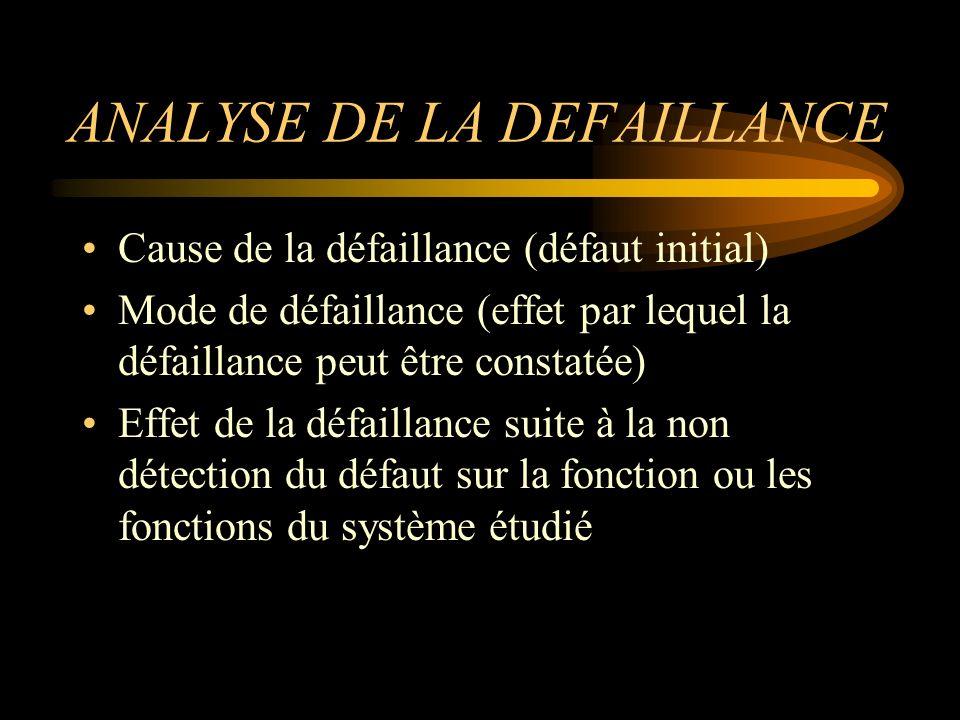 ANALYSE DE LA DEFAILLANCE Cause de la défaillance (défaut initial) Mode de défaillance (effet par lequel la défaillance peut être constatée) Effet de la défaillance suite à la non détection du défaut sur la fonction ou les fonctions du système étudié