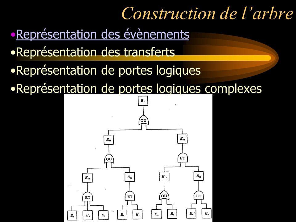 Construction de larbre Représentation des évènements Représentation des transferts Représentation de portes logiques Représentation de portes logiques complexes