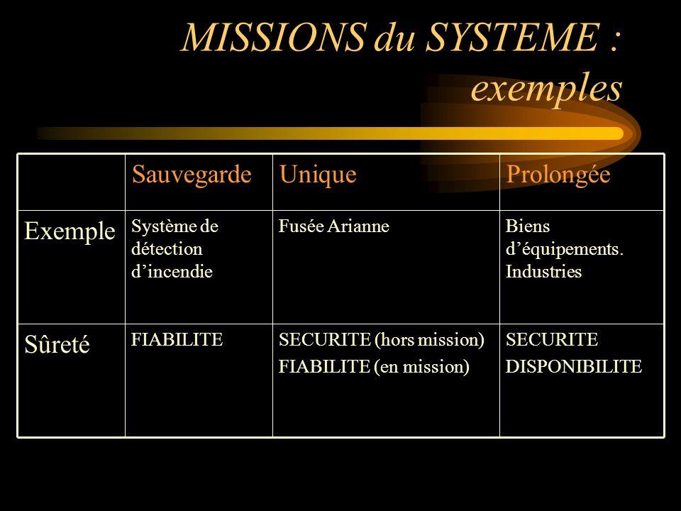 MISSIONS du SYSTEME : exemples SECURITE DISPONIBILITE SECURITE (hors mission) FIABILITE (en mission) FIABILITE Sûreté Biens déquipements.