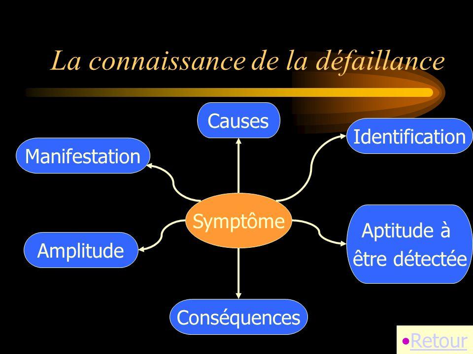 La connaissance de la défaillance Retour Identification Aptitude à être détectée Causes Manifestation Amplitude Conséquences Symptôme