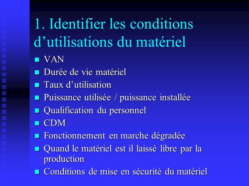 1. Identifier les conditions dutilisations du matériel VAN VAN Durée de vie matériel Durée de vie matériel Taux dutilisation Taux dutilisation Puissan