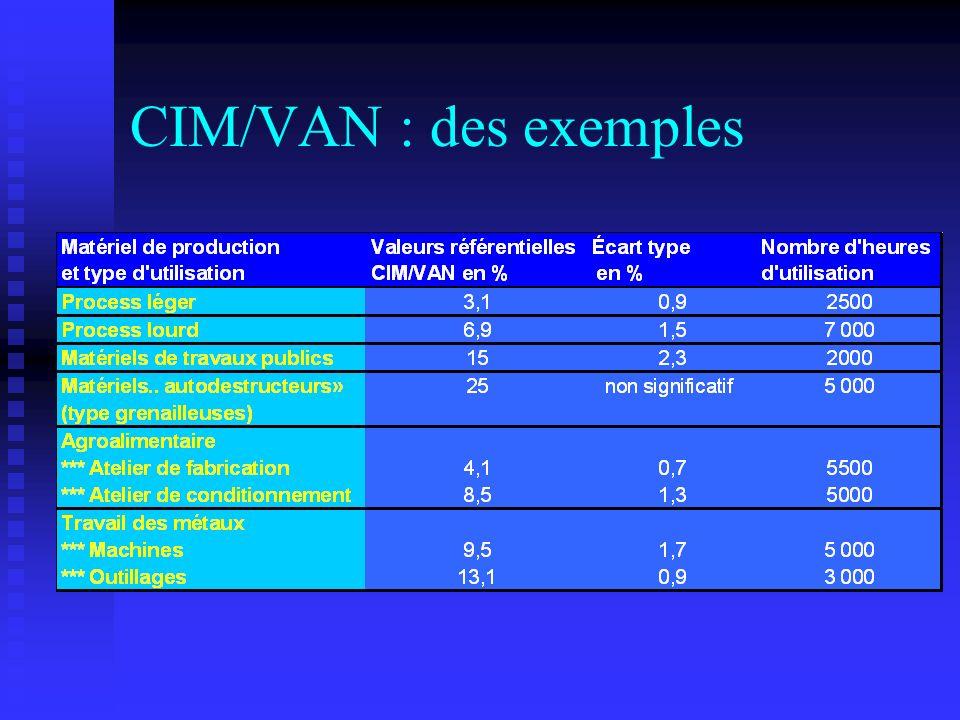 CIM/VAN : des exemples