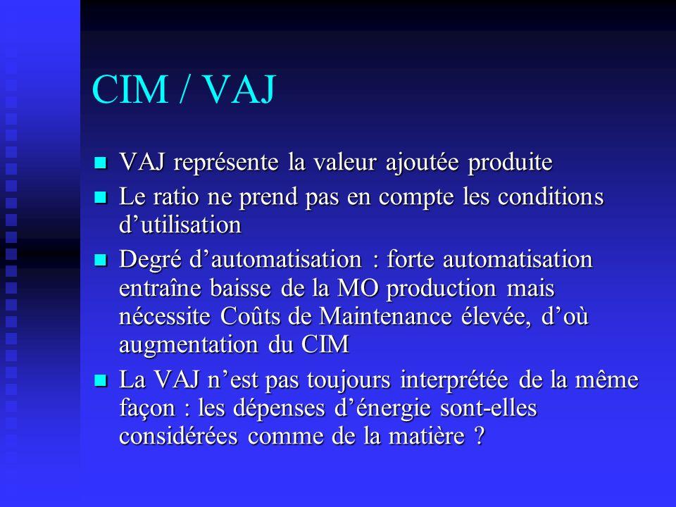 CIM / VAJ VAJ représente la valeur ajoutée produite VAJ représente la valeur ajoutée produite Le ratio ne prend pas en compte les conditions dutilisat