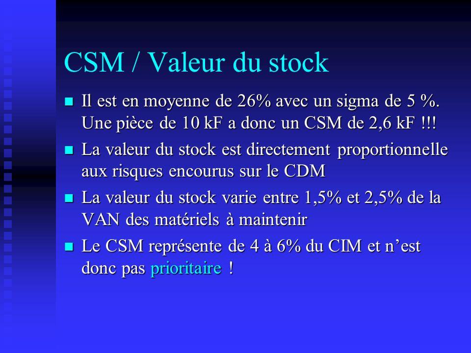 CSM / Valeur du stock Il est en moyenne de 26% avec un sigma de 5 %. Une pièce de 10 kF a donc un CSM de 2,6 kF !!! Il est en moyenne de 26% avec un s