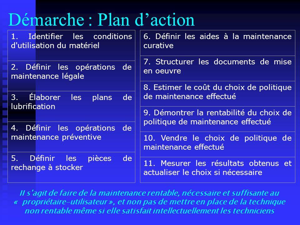 Démarche : Plan daction 1. Identifier les conditions d'utilisation du matériel 2. Définir les opérations de maintenance légale 3. Élaborer les plans d