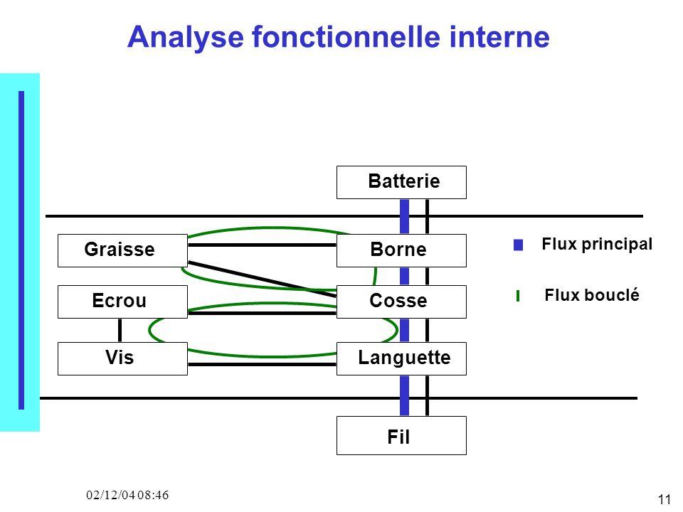 11 02/12/04 08:46 Analyse fonctionnelle interne Batterie Fil GraisseBorne Ecrou Vis Cosse Languette Flux principal Flux bouclé