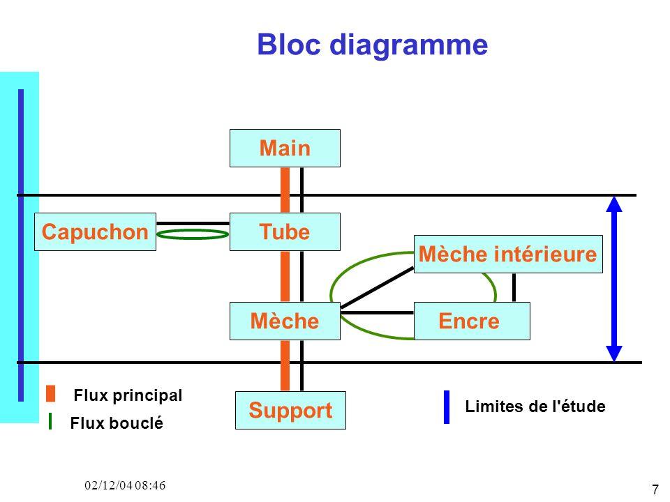 7 02/12/04 08:46 Bloc diagramme Main Tube Mèche Support Capuchon Mèche intérieure Encre Flux principal Flux bouclé Limites de l étude