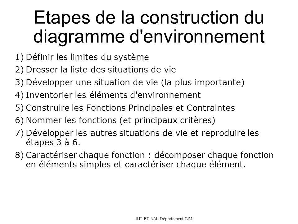 IUT EPINAL Département GIM Etapes de la construction du diagramme d'environnement 1)Définir les limites du système 2)Dresser la liste des situations d