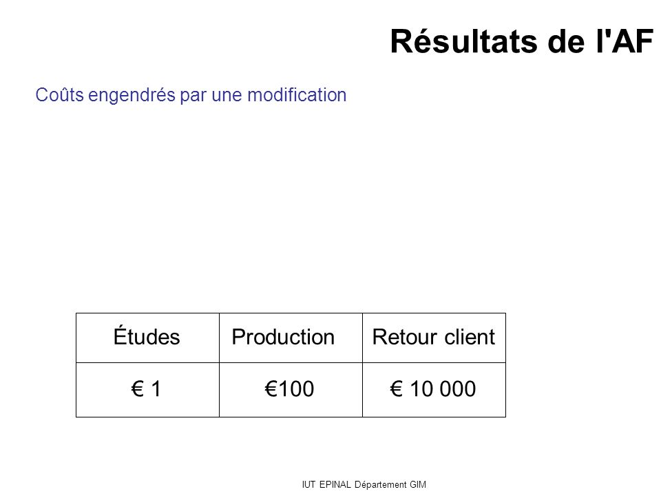 IUT EPINAL Département GIM 10 000100 1 Retour client ProductionÉtudes Coûts engendrés par une modification Résultats de l'AF