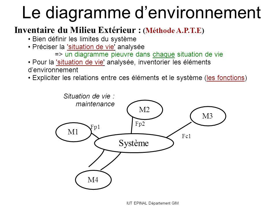 Fp1 Fc1 Fp2 Inventaire du Milieu Extérieur : (Méthode A.P.T.E) Bien définir les limites du système Préciser la 'situation de vie' analysée => un diagr