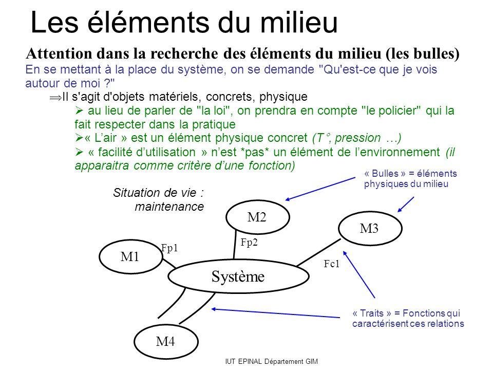 IUT EPINAL Département GIM Fp1 Fc1 Fp2 Attention dans la recherche des éléments du milieu (les bulles) En se mettant à la place du système, on se dema