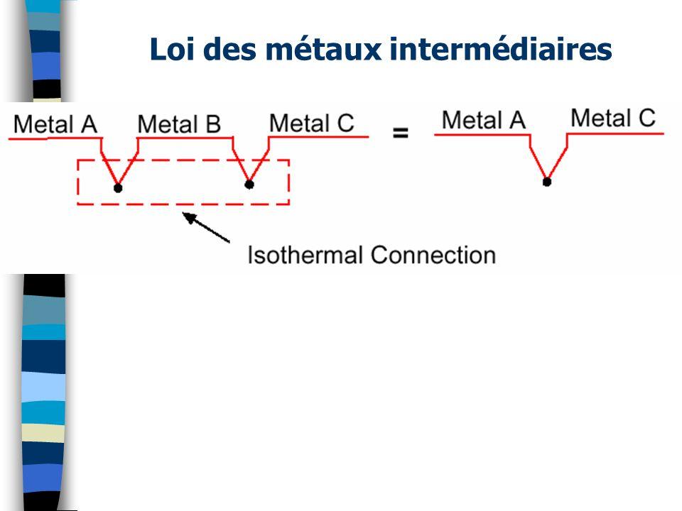 Loi des métaux intermédiaires