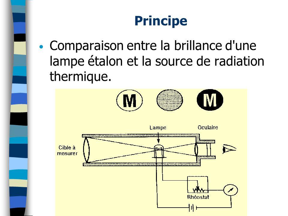 Principe Comparaison entre la brillance d'une lampe étalon et la source de radiation thermique.