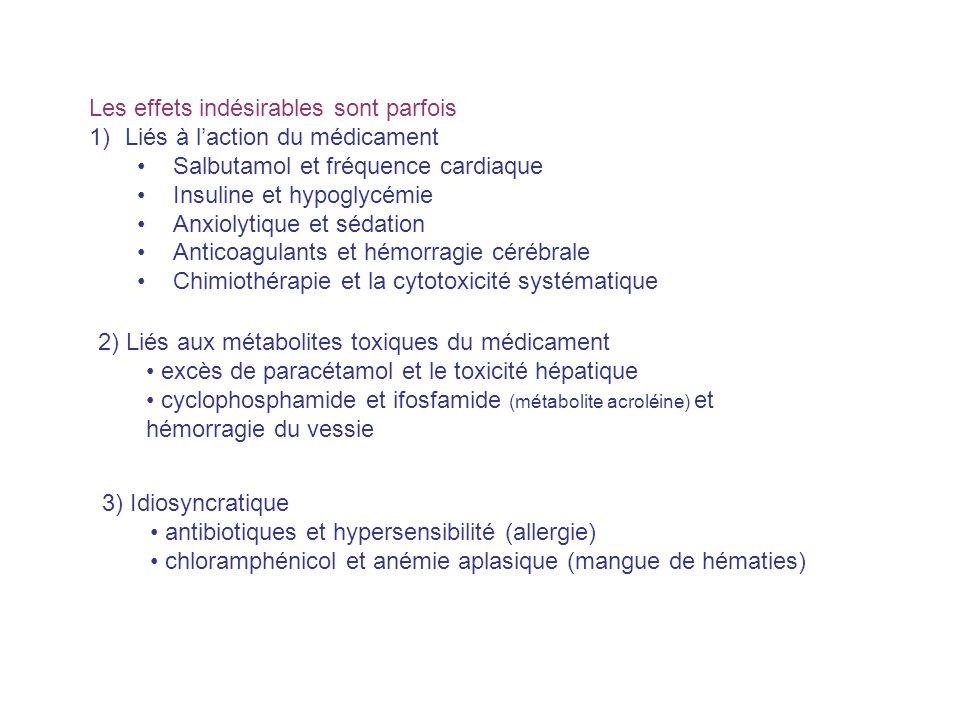Les effets indésirables sont parfois 1)Liés à laction du médicament Salbutamol et fréquence cardiaque Insuline et hypoglycémie Anxiolytique et sédatio