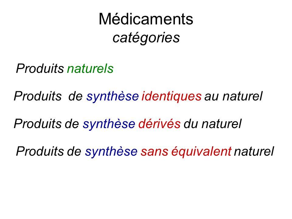 Médicaments catégories Produits naturels Produits de synthèse identiques au naturel Produits de synthèse dérivés du naturel Produits de synthèse sans