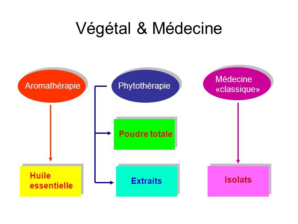 Végétal & Médecine AromathérapiePhytothérapie Poudre totale Extraits Isolats Huile essentielle Médecine «classique»